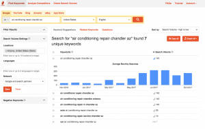 HVAC SEO search volume